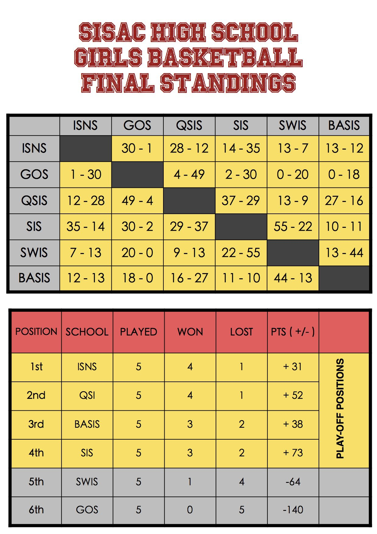 Bball Standings - Girls 1